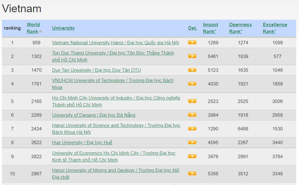 Top 10 cơ sở giáo dục đại học của Việt Nam trong bảng xếp hạng Webometrics tháng 7/2021 (Nguồn: https://www.webometrics.info/en/Asia/Vietnam)